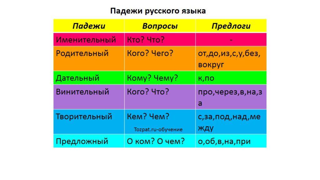 Таблица падежей русского языка.