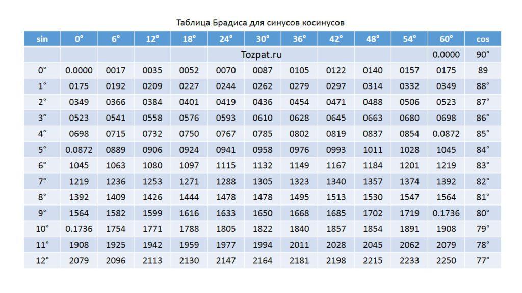 Таблица Брадиса синусов косинусов