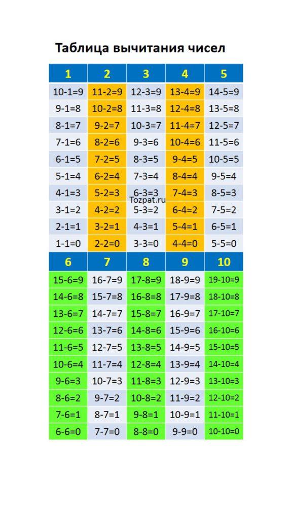 таблица вычитания чисел