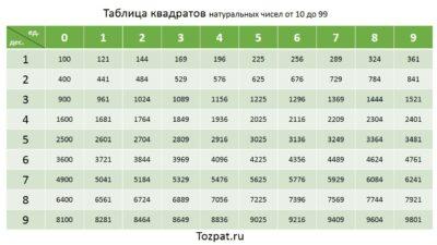 таблица квадратов натуральных чисел