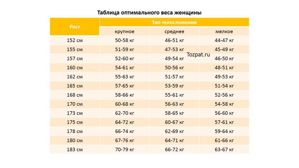 таблица оптимального веса женщины