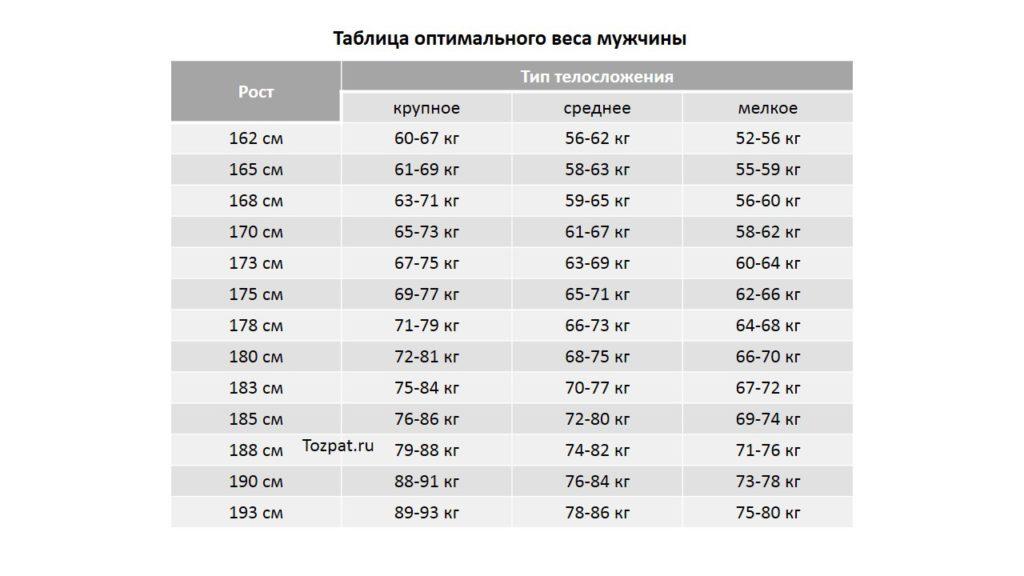 Таблица оптимального веса мужчины