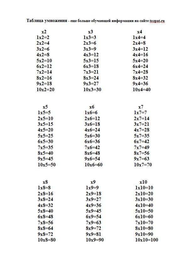 Таблица умножения скачать распечатать.