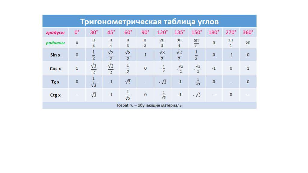 Тригонометрическая таблица углов