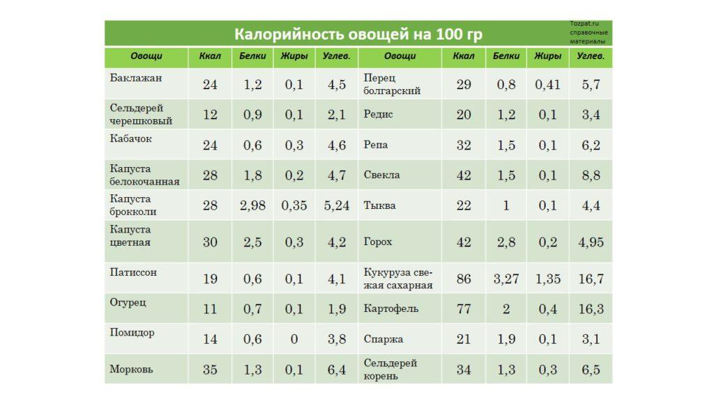 калорийность овощей на 100 гр