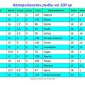калорийность рыбы на 100 гр