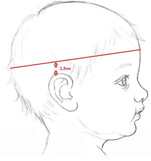 Как измерить обхват головы правильно