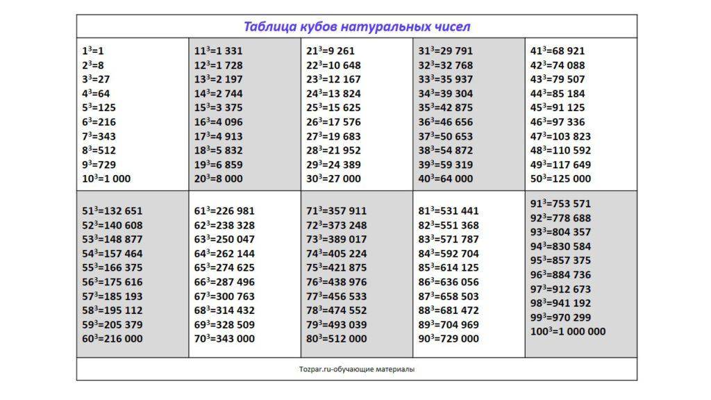 таблица кубов натуральных чисел