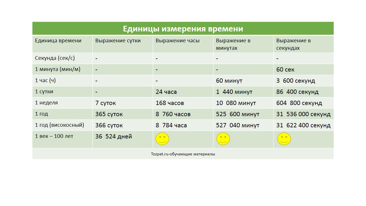 единицы измерения времени