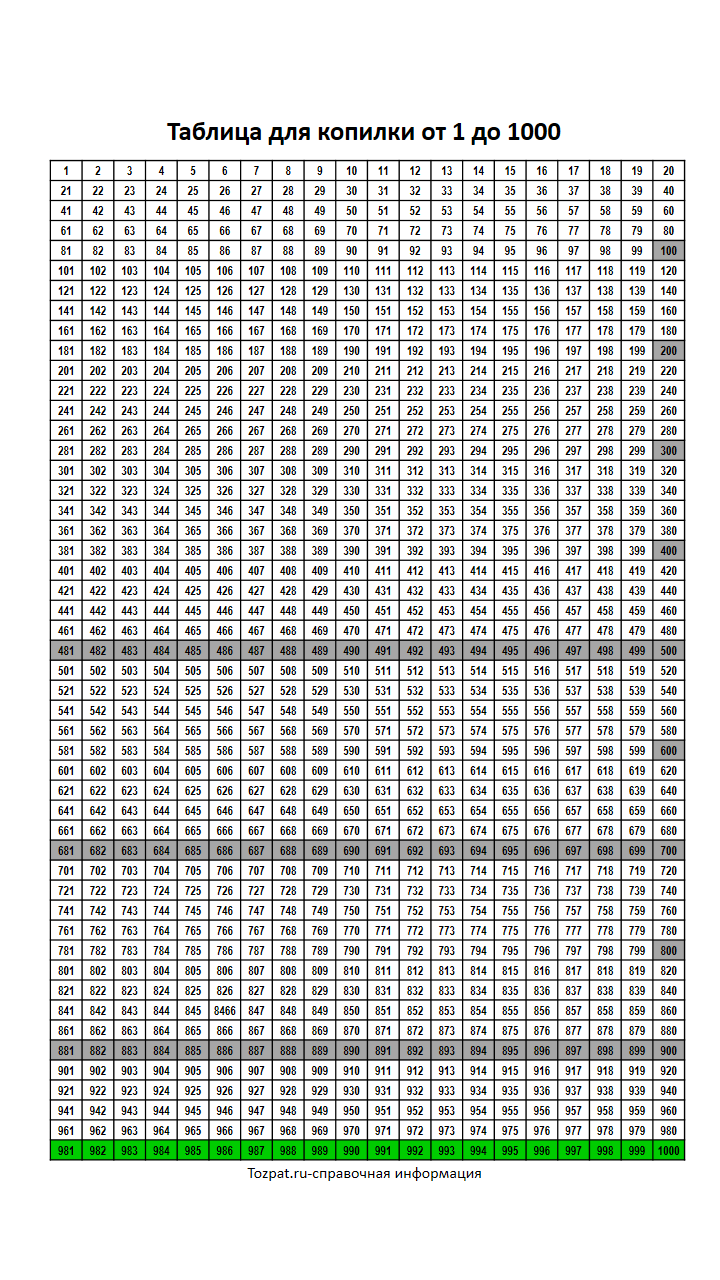 Таблица для копилки от 1 до 1000 по порядку