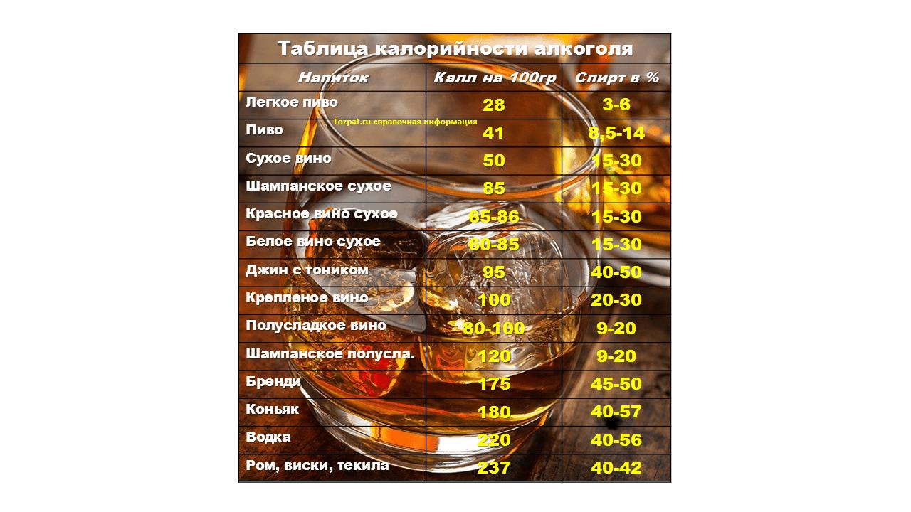 Таблица калорийности алкоголя на 100 гр