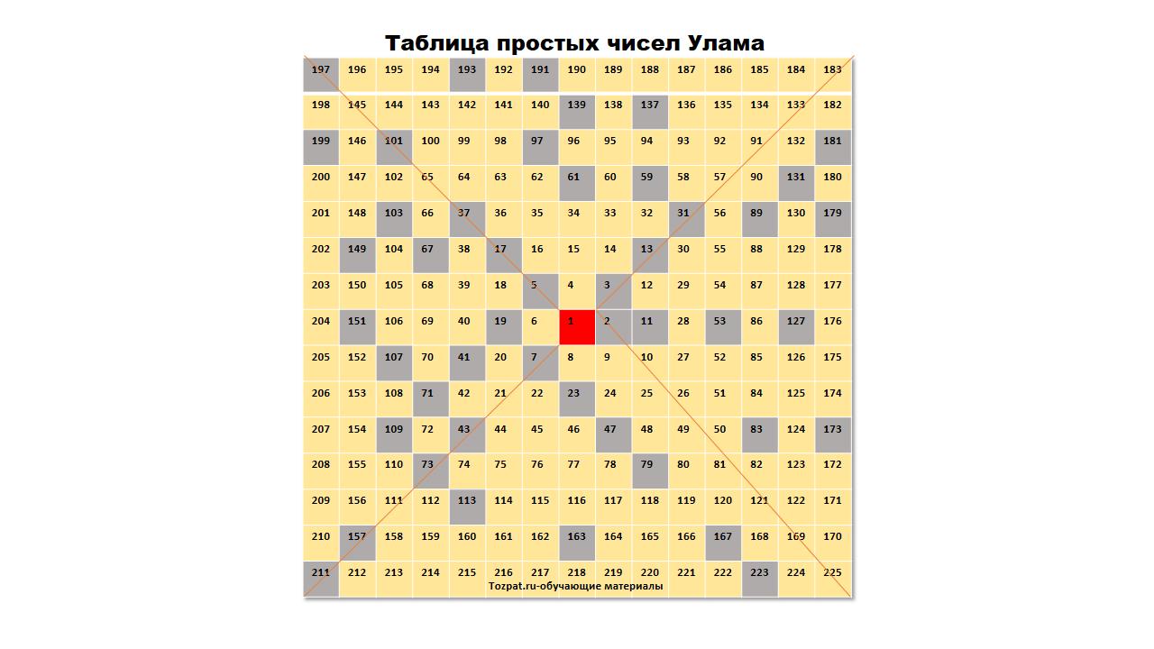таблица простых чисел улама