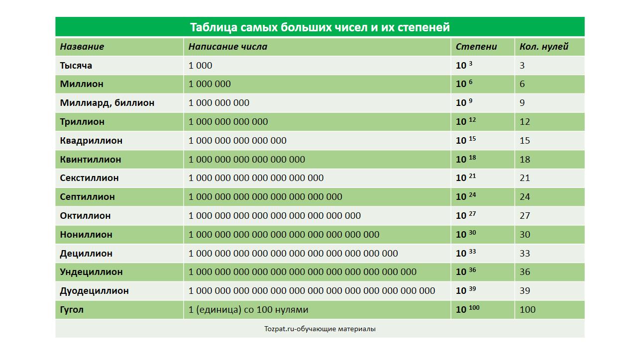 таблица самых больших чисел и их степеней