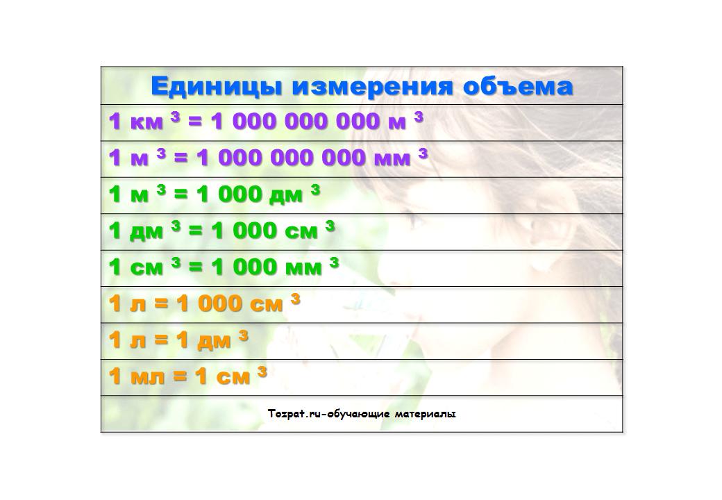 единицы измерения объема