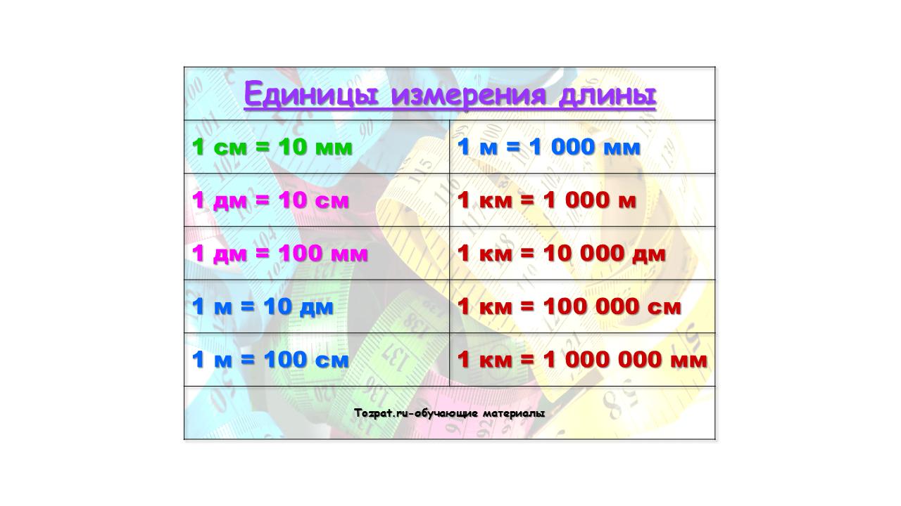 таблица с единицы измерения длины