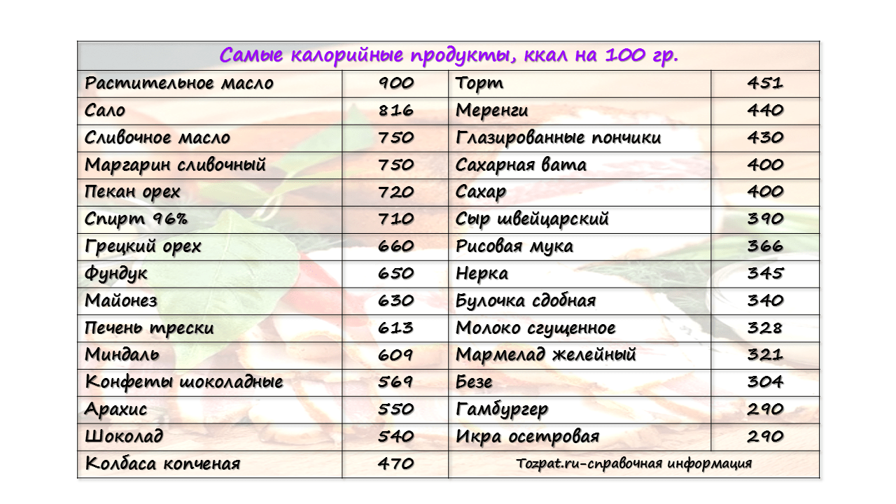 самые калорийные продукты