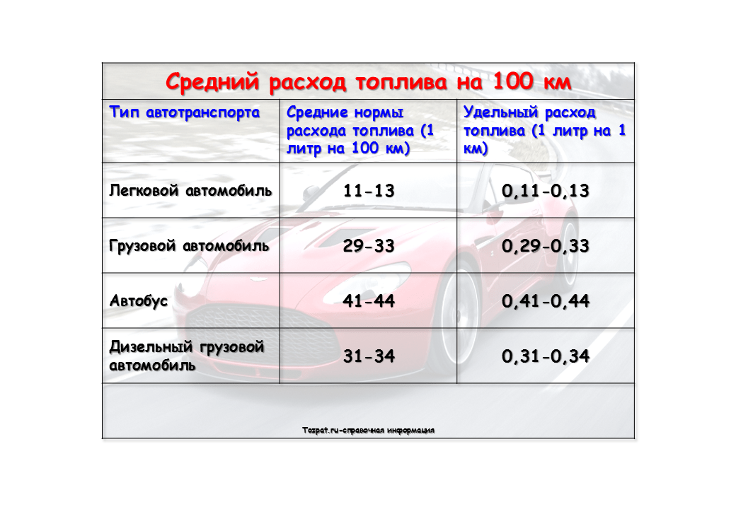 средний расход топлива на 100 км