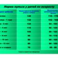 норма пульса у детей по возрасту