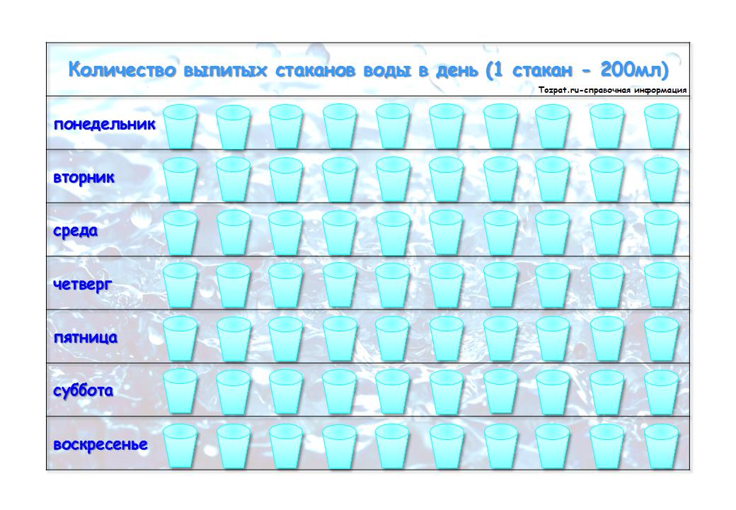 сколько пить воды в день таблица