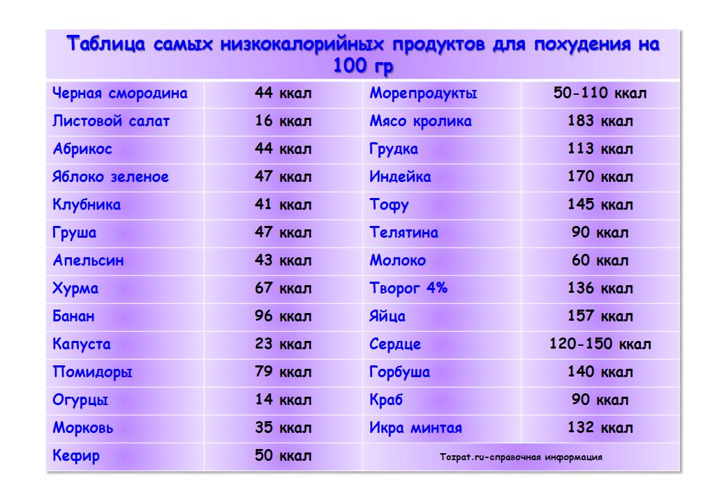 таблица самых низкокалорийных продуктов