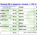 витамин В9 в продуктах питания
