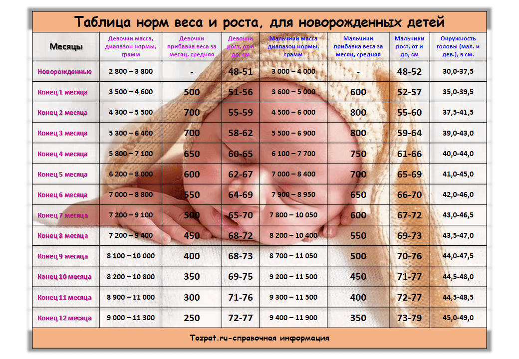 таблица норм веса и роста новорожденных детей