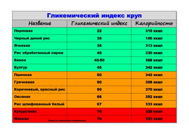 гликемический индекс круп справочная таблица