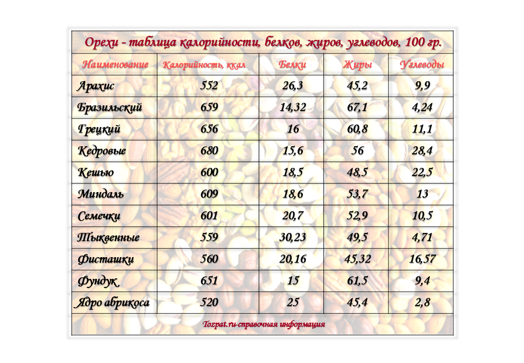 орехи таблица калорийности