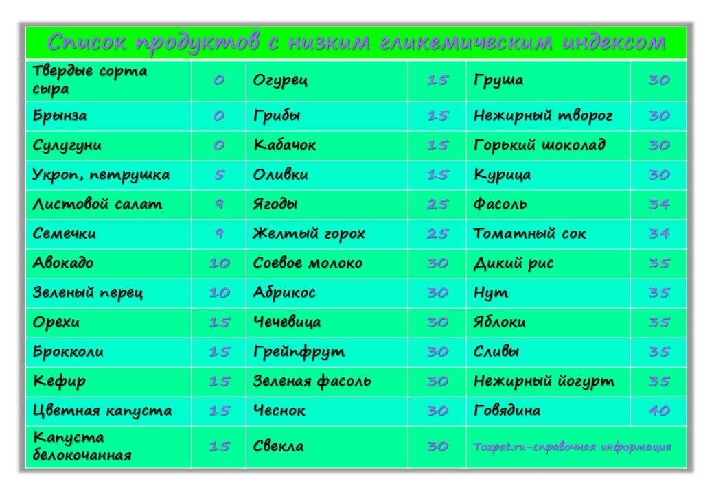 список продуктов с низким гликемическим индексом
