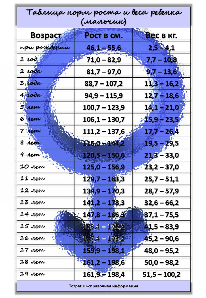 таблица норм веса и роста ребенка мальчик