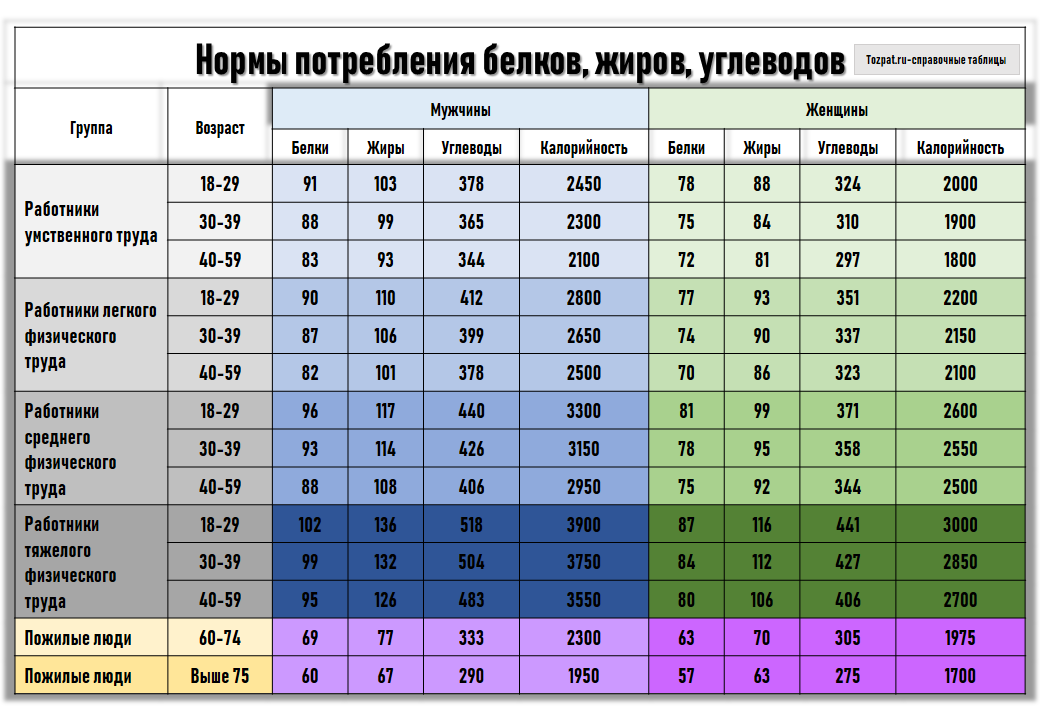 нормы потребления белков жиров углеводов таблица